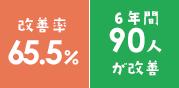 改善率65.5% 6年間で90人が改善